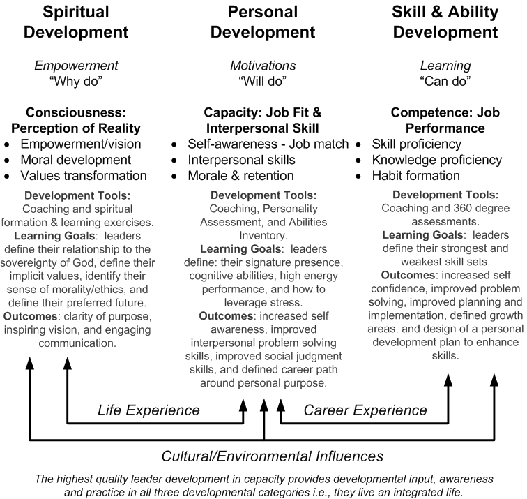 Critical Developmental Categories