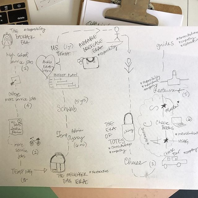 Flirting with future work ideas by mapping past ones. #nostraightlines #whoamibecoming