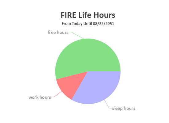 FIRE from age 37: 8.75% of rest of life at work, 53.9% of rest of life as free time.