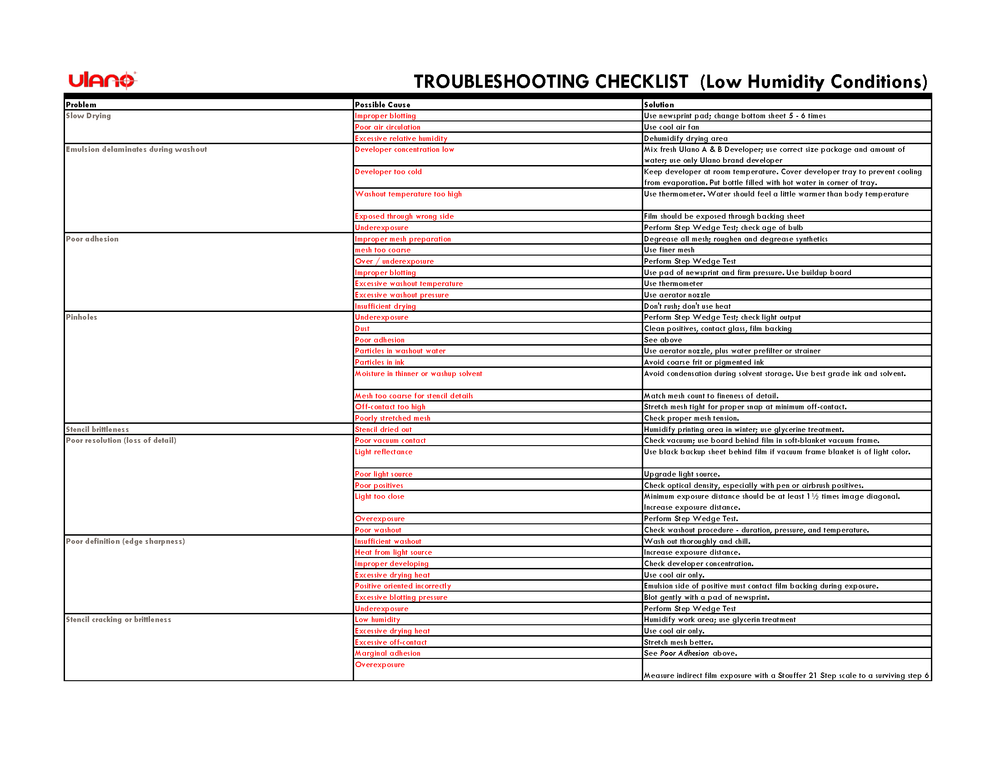 Download Troubleshooting Checklist (PDF)