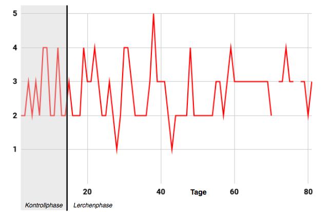 """Werteverlauf """"Ich war heute egoistisch"""", Skala von """"1 = trifft überhaupt nicht zu""""bis """"5 = trifft voll und ganz zu"""", M = 2.68, SD = 0.78 ;Kontrollphase: M = 2.64, SD = 0.84; Lerchenphase: M =2.69, SD = 0.77"""