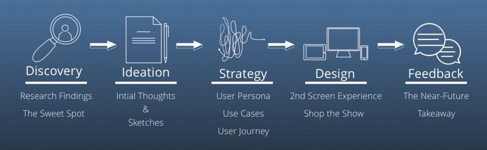 designProcess_axray.png