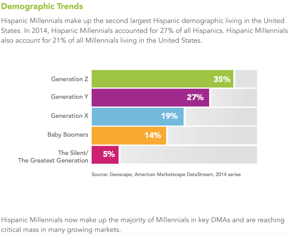 Hispanic Millennials Geoscape DMA.png