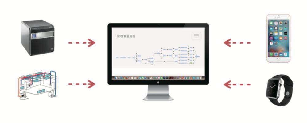 系统整合   能轻松对接不同的仪器、设备、系统。员工在操作时, 机器资料就会直接进入系统中,当员工完成操作后,所有记录与流程也同时完成。