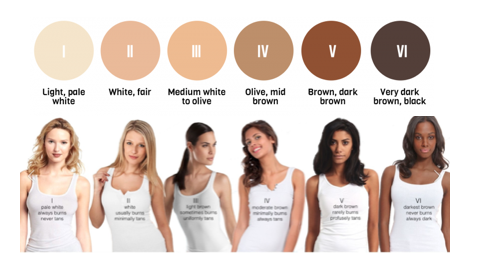 Type VI: Darkest brown skin that never burns and tans very well.