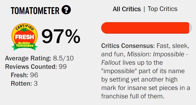 圖片來源: Rotten Tomatoes