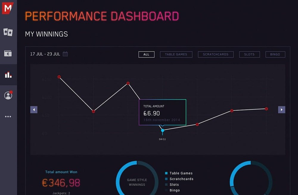 Performance Dashboard A first of its kind player performance dashboard allows users to track their performance metrics including wins, deposits and success trends, in turn promoting responsible gambling.