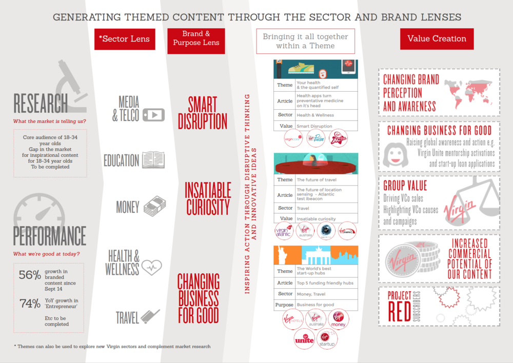 virgin-content-strategy-themes
