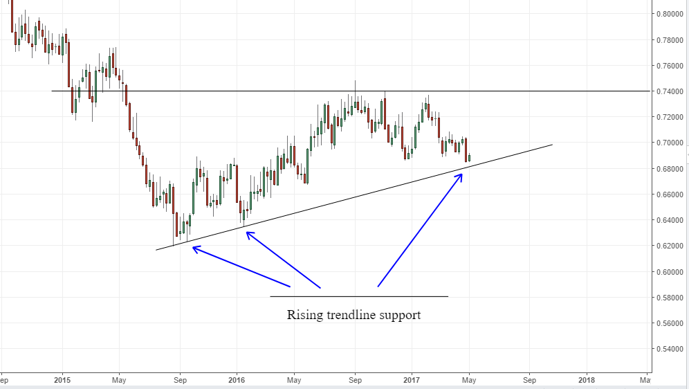 Rising trend line support