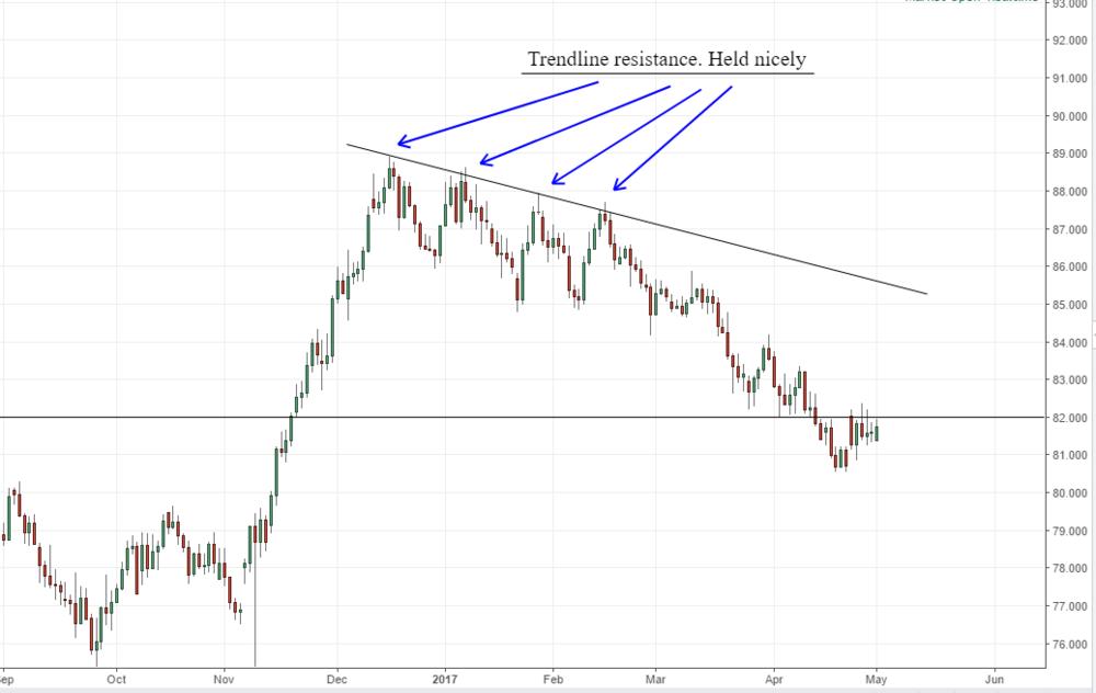 Trendline resistance