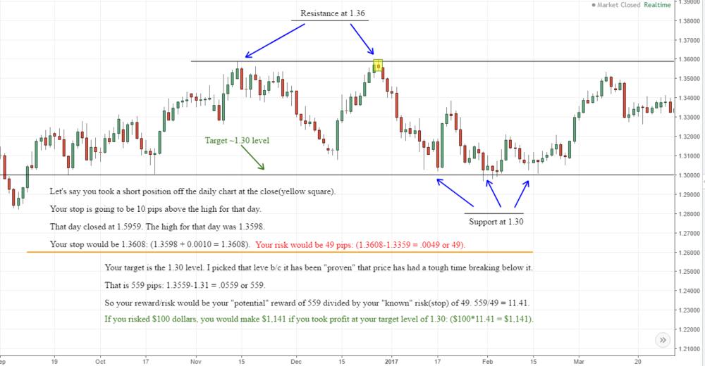 USD/CAD-Reward/Risk