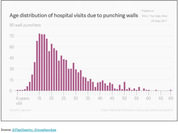 WSJ's Daily Shot-Age distribution of hospital visits due to punching walls.png
