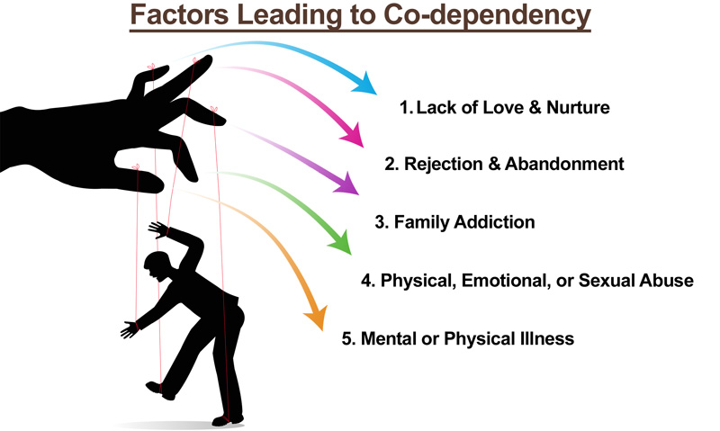 Factors-Leading-to-Codependency-Hamrah.jpg