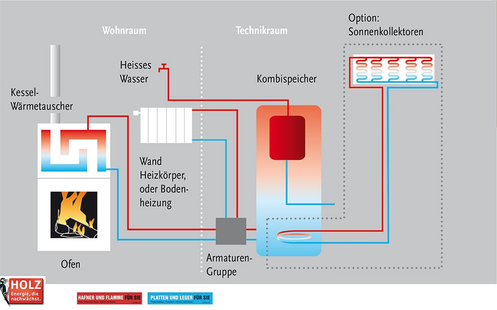 Ausgezeichnet Wie Man Wärmetauscher Im Ofen Installiert Ideen ...
