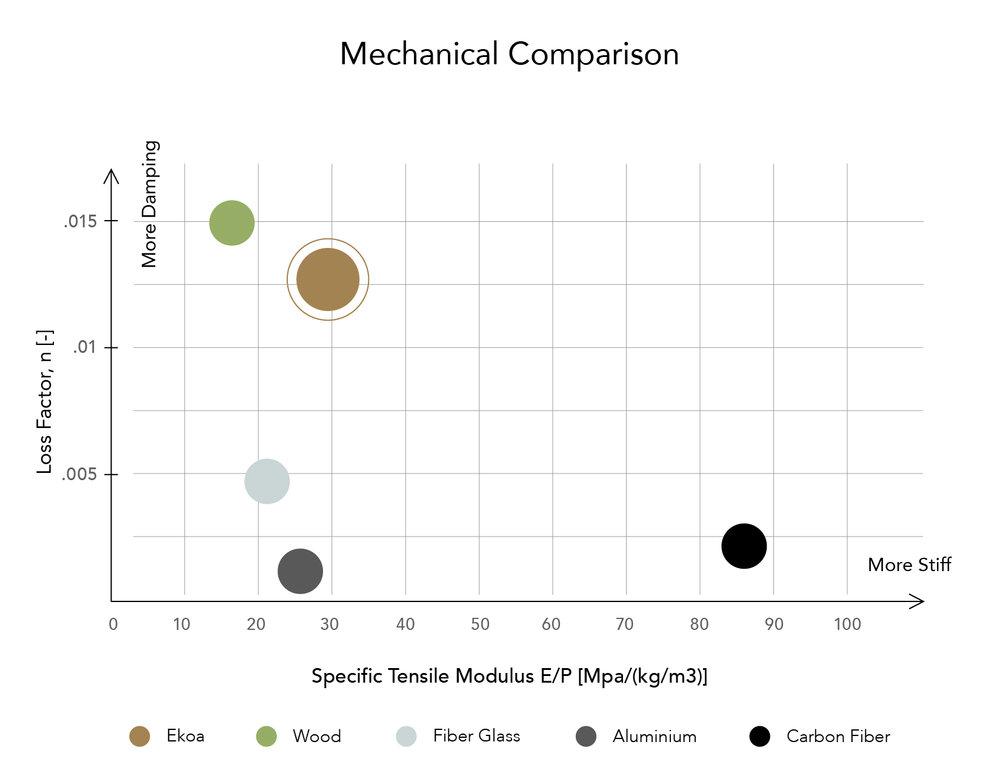 ekoa lingrove carbon fiber mechanical comparison