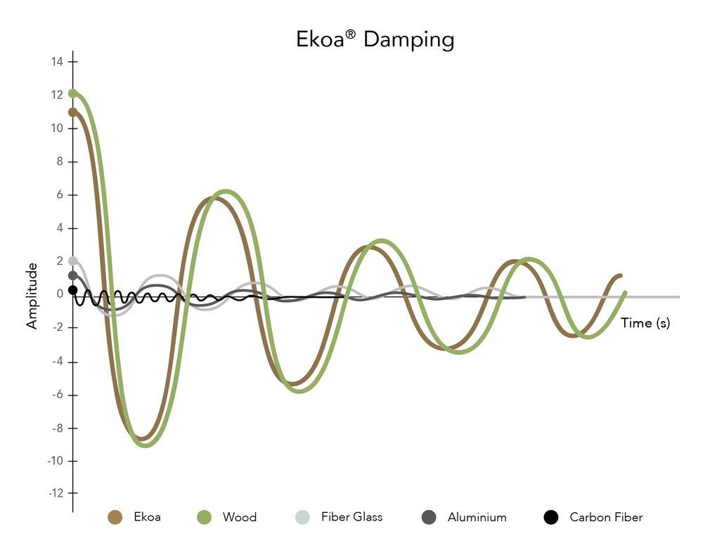 ekoa damping vibration lingrove