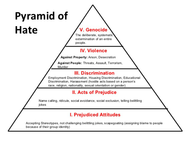 The Pyramid of Hate, mapping out steps to Genocide (https://londonhatecrimeblog.wordpress.com/2016/05/15/the-pyramid-of-hate/)