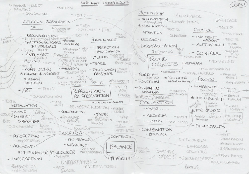 2nd generation mind map exploring my practice and associated links
