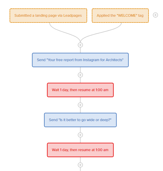 The first steps of an automated 10-email follow-up sequence.