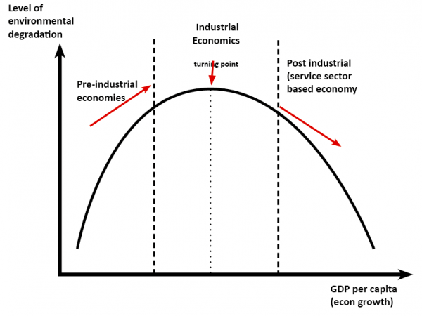 Source: https://www.economicshelp.org/blog/14337/environment/environmental-kuznets-curve/