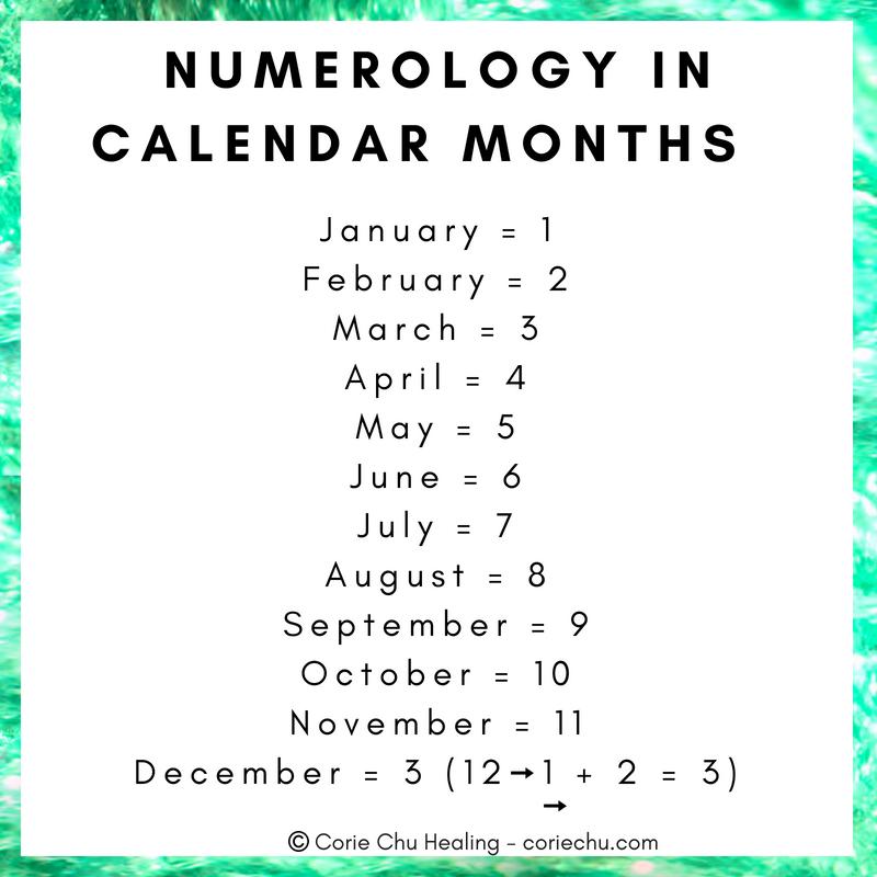 NUMEROLOGY IN CALENDAR MONTHS_CORIECHUHEALING.png