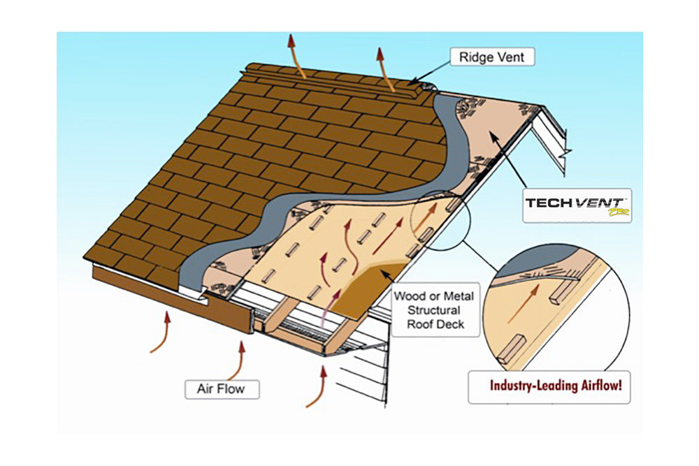 TechVENT® Pro Ventilation Diagram