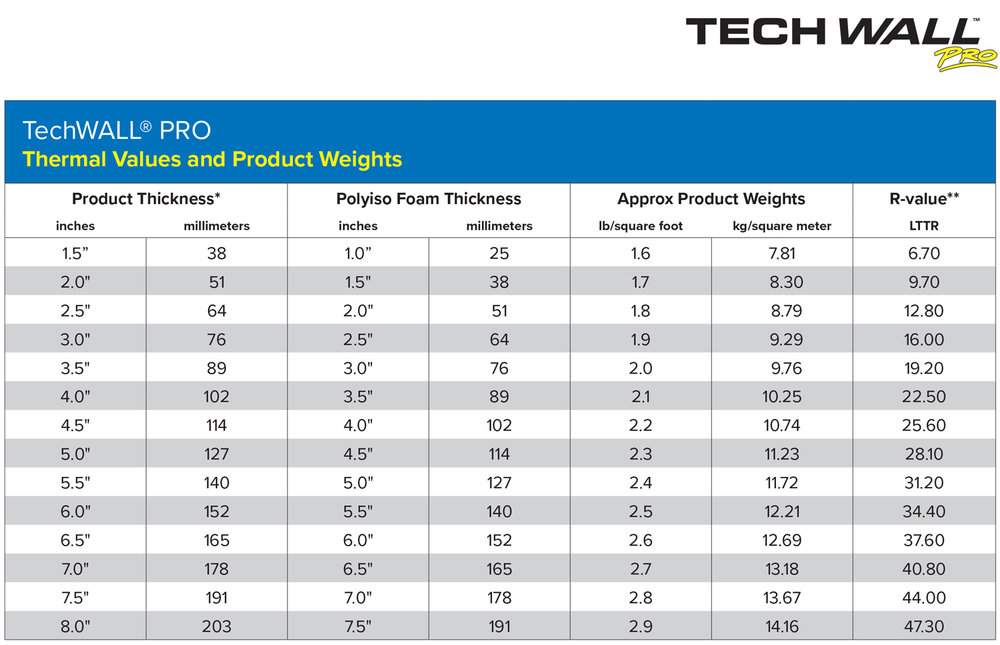 TechWALL-Pro-Thermal-Values-Product-Weights.jpg