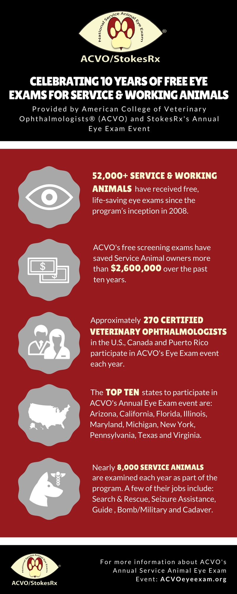 ACVO_10 Year Anniversary Infographic_FINAL_03 20 17.jpg