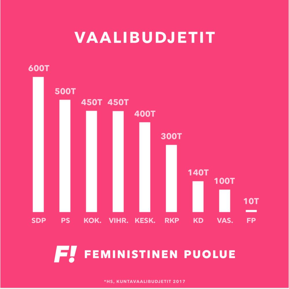 Eduskuntapuolueiden kuntavaalibudjetit 2017 ja Feministisen puolueen vaalibudjetti.