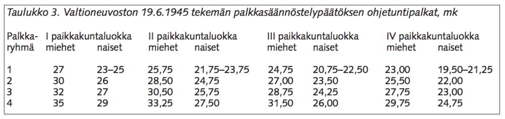 Kyseinen valtioneuvoston asetus. Lähde:  Tapio Bergholm:Suomen säädeltyjen työmarkkinasuhteiden synty: palkkapäätös 19.6.1945