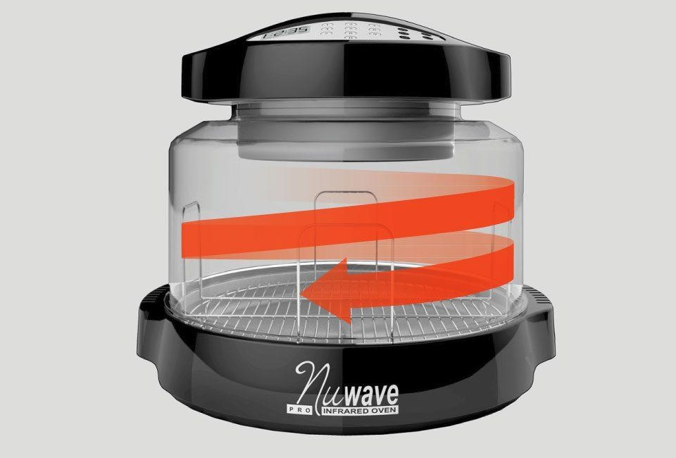 circulating arrow highlighting the NuWave oven's high visibility 360 degree enclosure