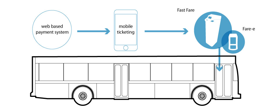 the Fast Fare Revolutionary Farebox works by using a web based payment system, mobile ticketing, then the fast fare or fare-e device on a bus