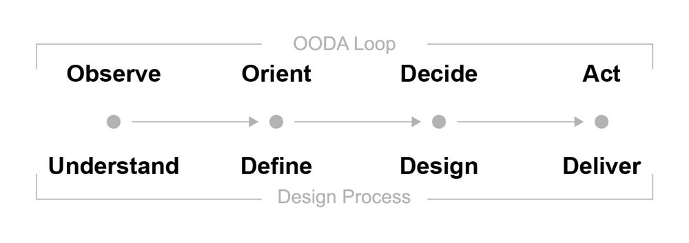 OODA Loop and Design Process