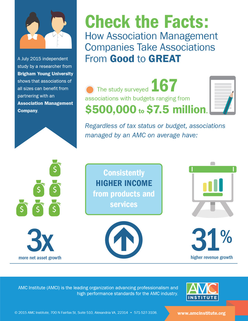 Infographic: How Association Management Companies Take Associations From Good to Great Click to view larger