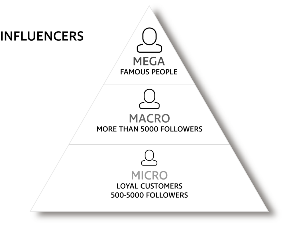 Influencer triangle borrowed from woomio.com