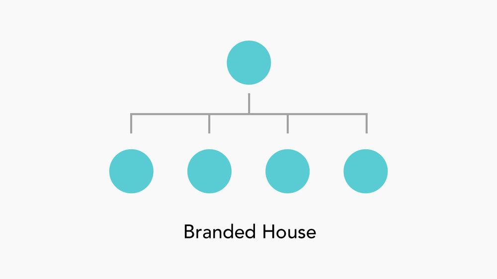 branding_architecture_branded_house.jpg