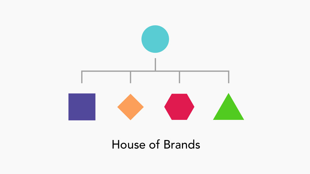 House of Brands
