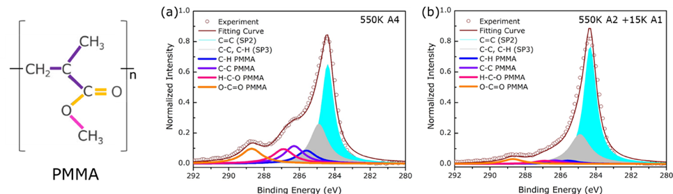 Figure 2. Analysis of PMMA residues through X-ray photoelectron spectroscopy