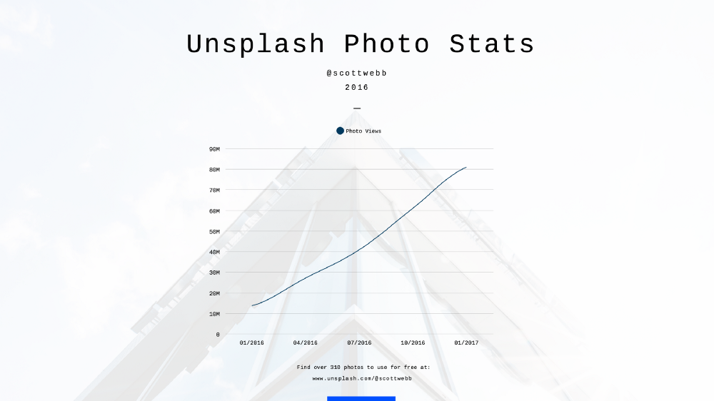 Graph of Photo Views on my Unsplash photos in 2016