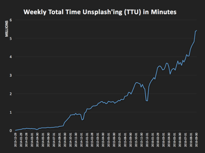 Total Time Spent on Unsplash (The two dips were holidays)