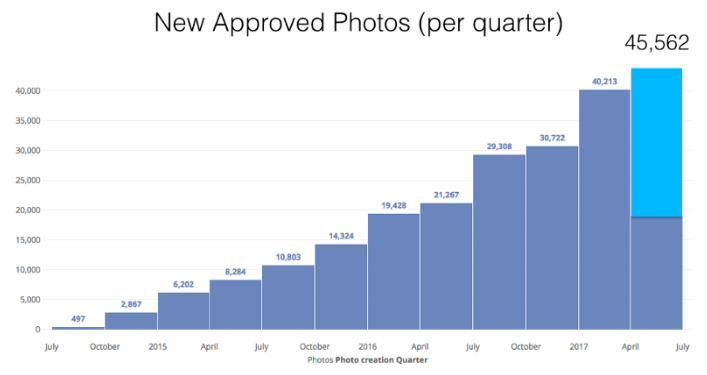 Five weeks into the quarter, we're projecting to be at 45,562 new photos.