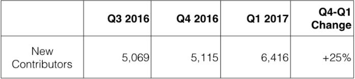 Quarter over quarter growth of new contributors.