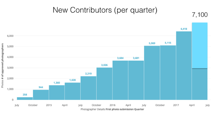Five weeks into the quarter, we're projecting to add 7,100 new contributors to the Unsplash community.