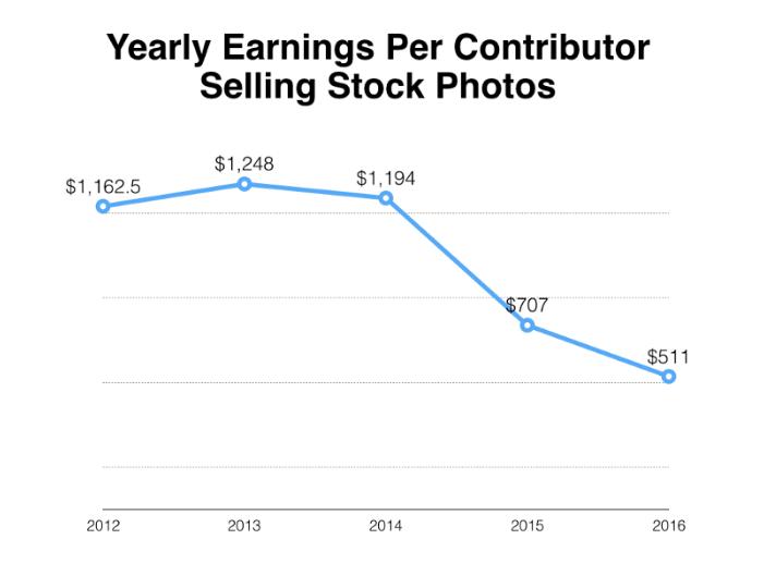 Data from Shutterstock