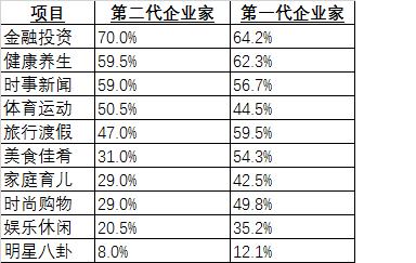 (源自胡润百富中国企业家家族传承白皮书︰两代企业家关注的话题分布)
