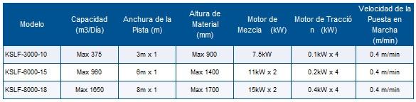 ※KSLF-8000-18 es más para estiércol de ganado que el estiércol de aves. Con respecto al estiércol de aves, KSLF-6000-15 será la máquina más grande.