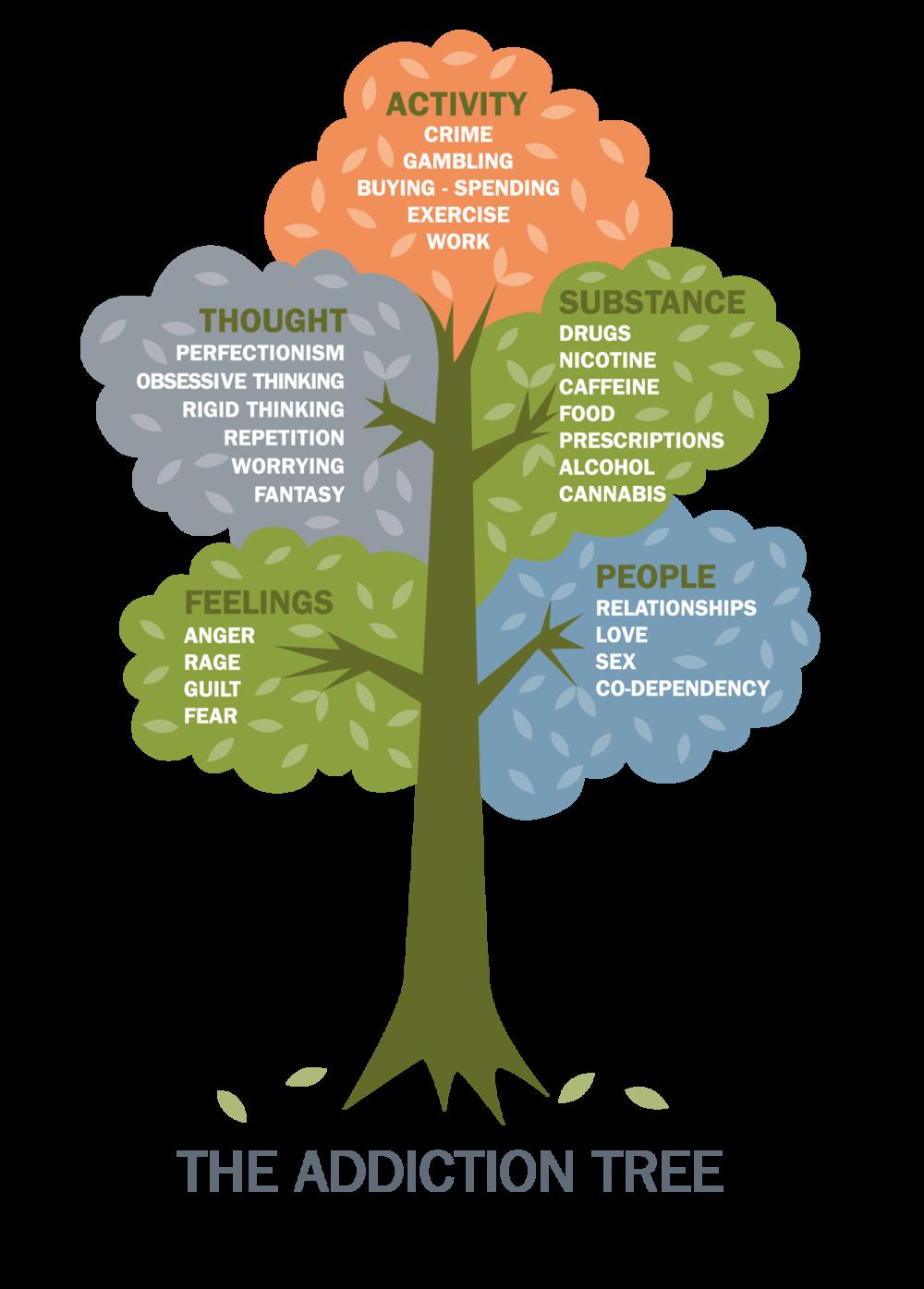 The Addiction Tree English