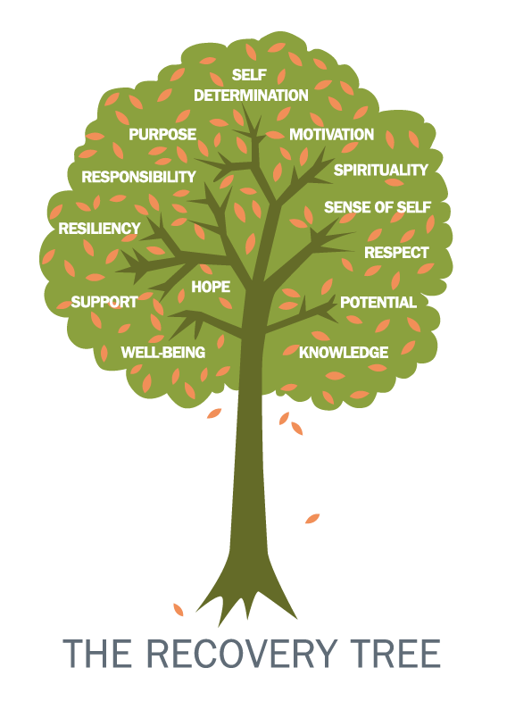 The-Recovery-Tree-English.png