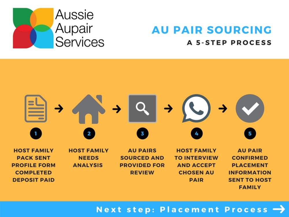 Au Pair sourcing process.png