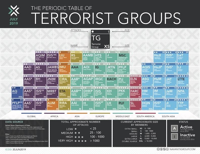 Navanti Releases 2019 Periodic Table Of Terrorist Groups Navanti